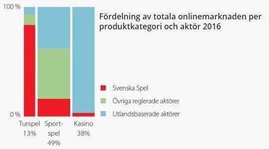 Svenska Spel positionerar inför ny lagstiftning och startar eget nätcasino