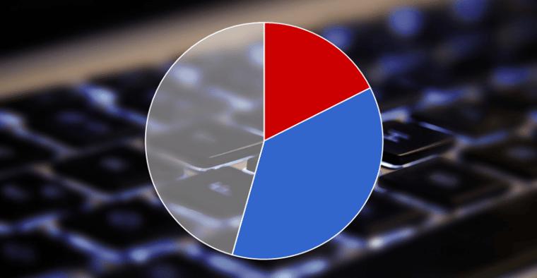 Svenska Spel och ATG står för 50% av onlinespel & vadhållning
